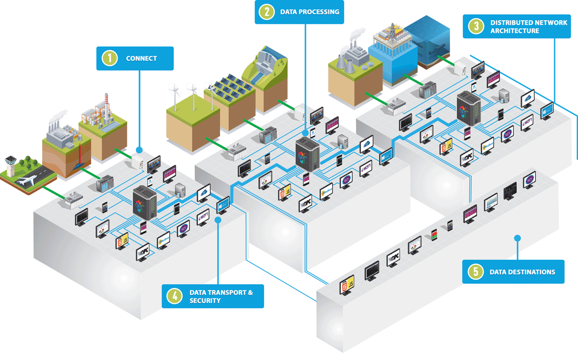 Communications in IoT | Intel Software